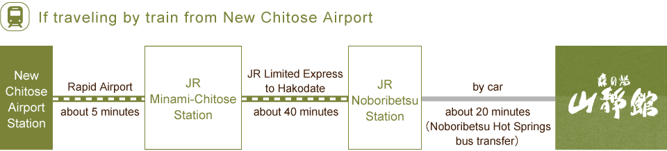 If traveling by train from New Chitose Airport